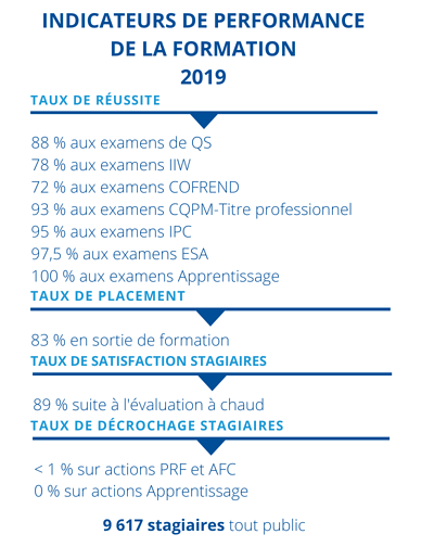 infographie-indicateurs-performance-2019